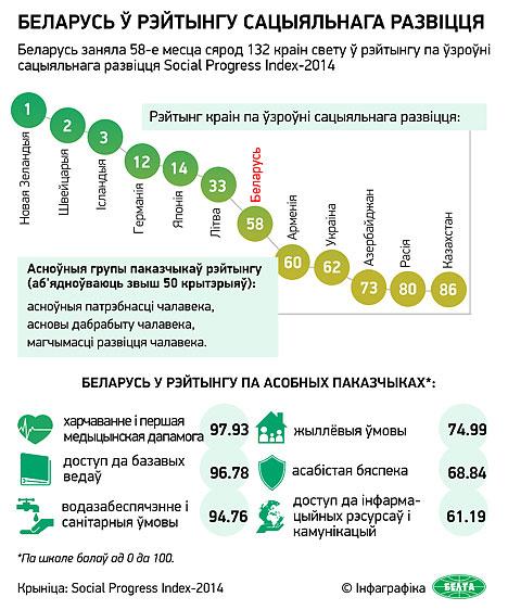 Беларусь ў рэйтынгу сацыяльнага развіцця