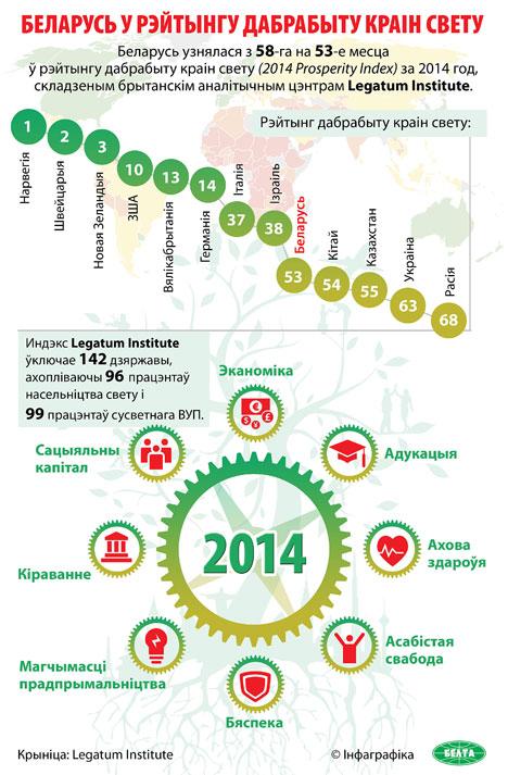 Беларусь узнялася з 58-га на 53-е месца ў рэйтынгу дабрабыту краін свету