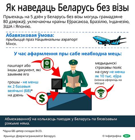 Інфаграфіка. Як наведаць Беларусь без візы