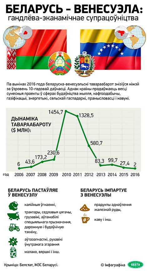 Беларусь – Венесуэла: гандлева-эканамічнае супрацоўніцтва