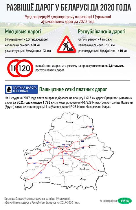 Развіццё дарог у Беларусі да 2020 года