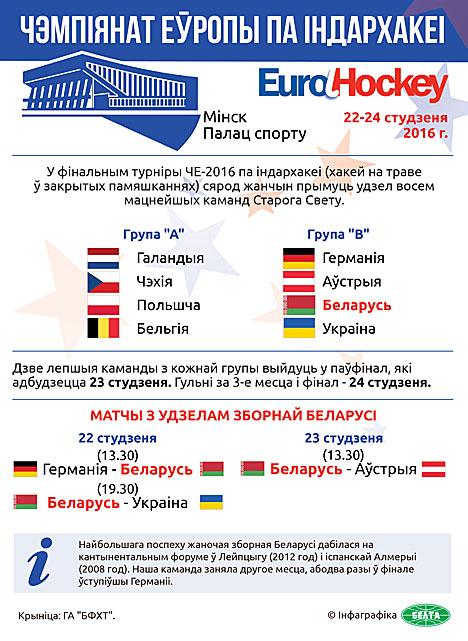Чэмпіянат Еўропы па індархакеі-2016 у Мінску