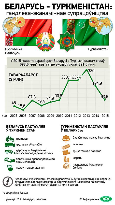 Інфаграфiка. Беларусь - Туркменістан: гандлёва-эканамічнае супрацоўніцтва