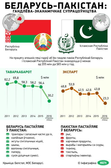 Сума кантрактаў па выніках IV Беларуска-пакістанскага форуму можа перасягнуць $55 млн