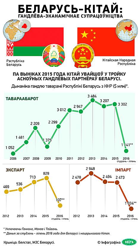 Беларусь-Кітай: гандлёва-эканамічнае супрацоўніцтва