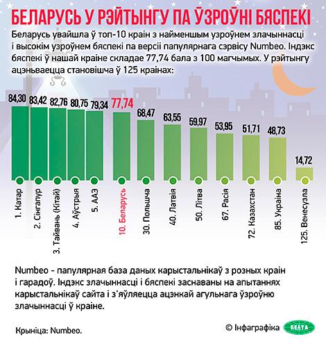 Беларусь увайшла ў топ-10 краін з найменшым узроўнем злачыннасці