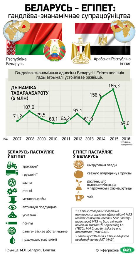 Беларусь - Егіпет: гандлёва-эканамічнае супрацоўніцтва