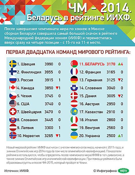 Новый мировой рейтинг ИИХФ