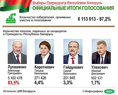 ЦИК Беларуси опубликовал окончательные итоги выборов Президента