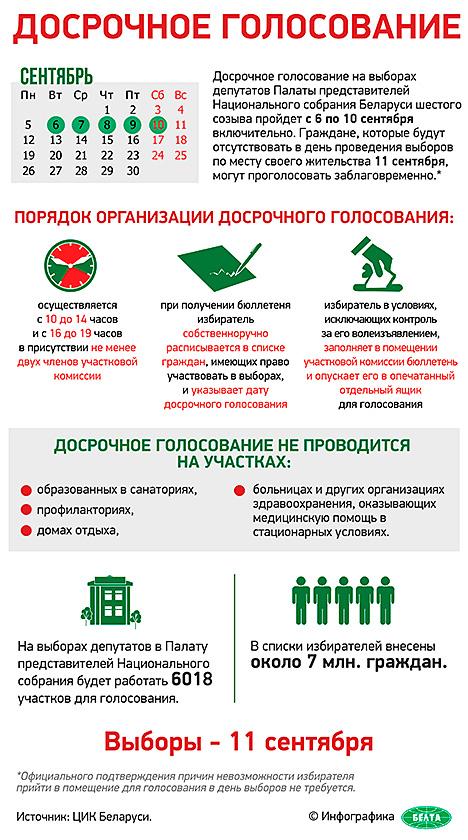 Досрочное голосование на парламентских выборах в Беларуси