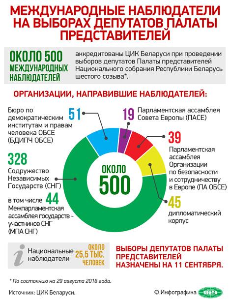 Лебедев: Парламентская кампания в Беларуси идет планово, организованно и в соответствии с законодательством