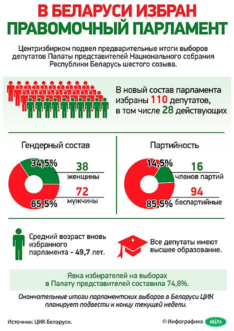 Инфографика. В Беларуси избран правомочный парламент