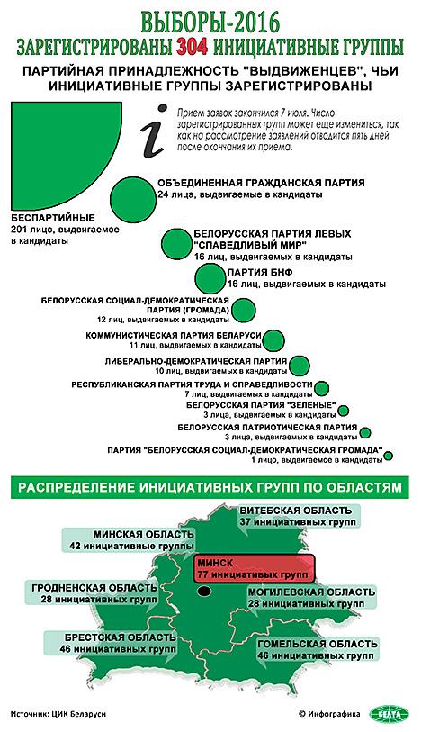 Инфографика. Выборы 2016: зарегистрированы 304 инициативные группы