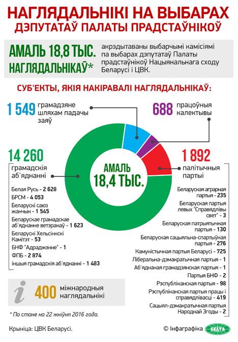 Акрэдытацыю для маніторынгу парламенцкіх выбараў атрымалі больш як 18 тыс. унутраных наглядальнікаў