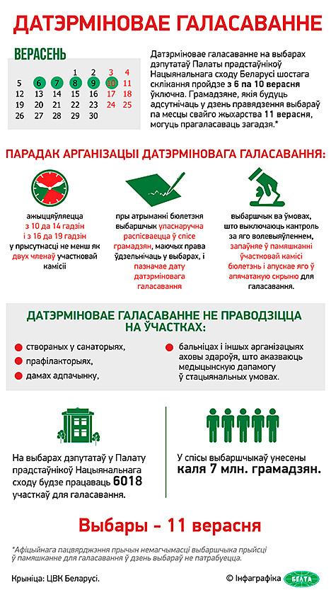 Датэрміновае галасаванне на парламенцкіх выбарах у Беларусі