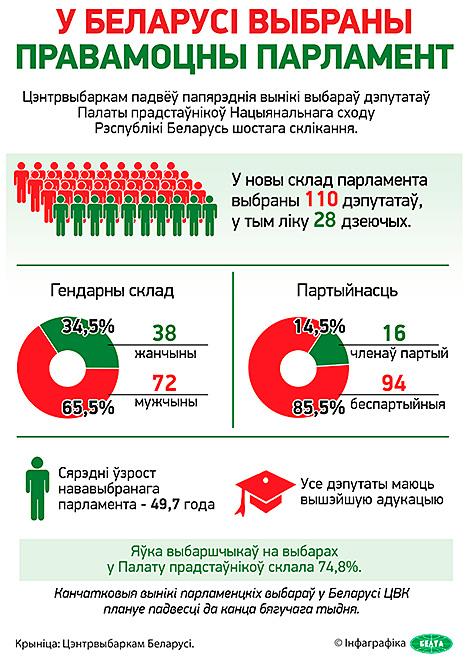 Інфаграфiка. У Беларусі выбраны правамоцны парламент