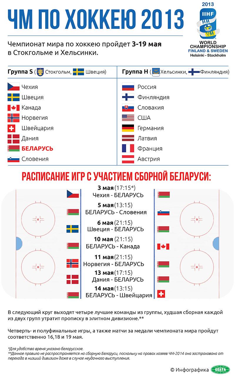 1 чемпионат мира по хоккею: